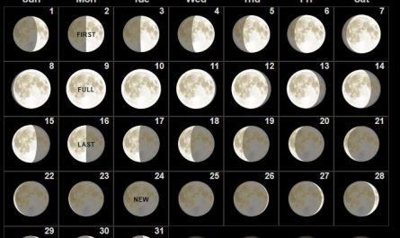March 2020 Moon Calendar Phases